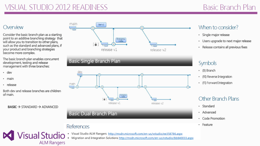 2013-07-09 12_02_13-Branching and Merging Guide - Cheatsheet Basic Branch Plan