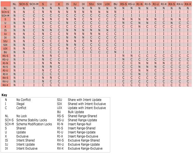 2014-09-05 15_48_38-Lock Compatibility (Database Engine)